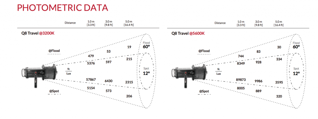 Fiilex announce the the Q8 Travel fresnel