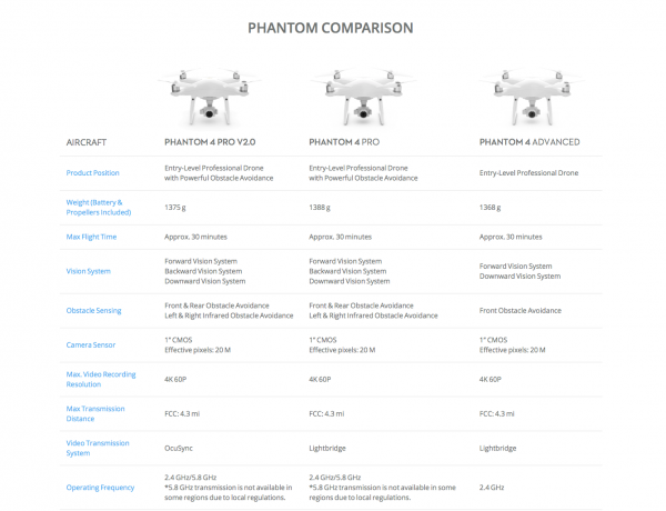 DJI announces the Phantom 4 Pro V2.0