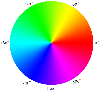 Hue color wheel by degree