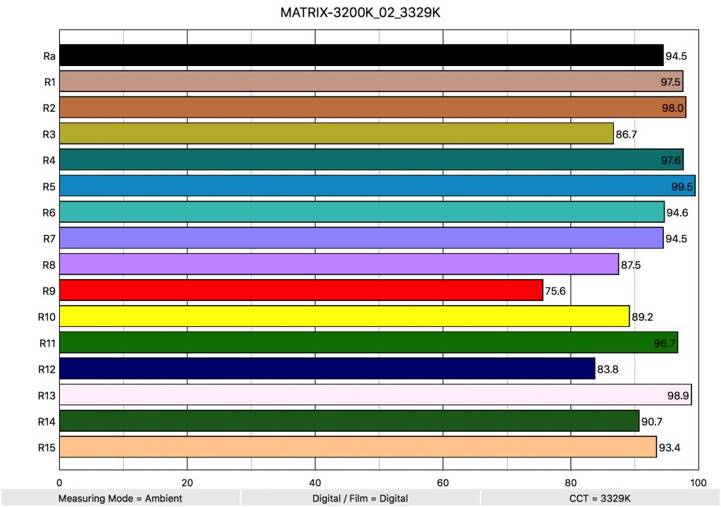 MATRIX-3200K_02_3329K_ColorRendering