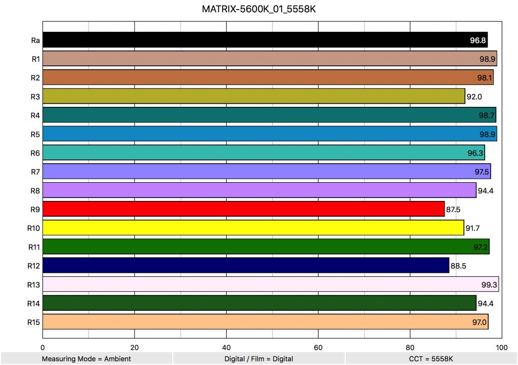 MATRIX-5600K_01_5558K_ColorRendering