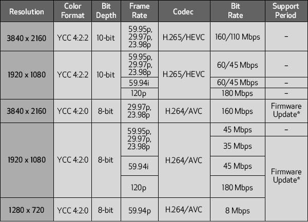 Canon XF705 with 4K 50P 4:2:2 10-bit XF-HEVC recording