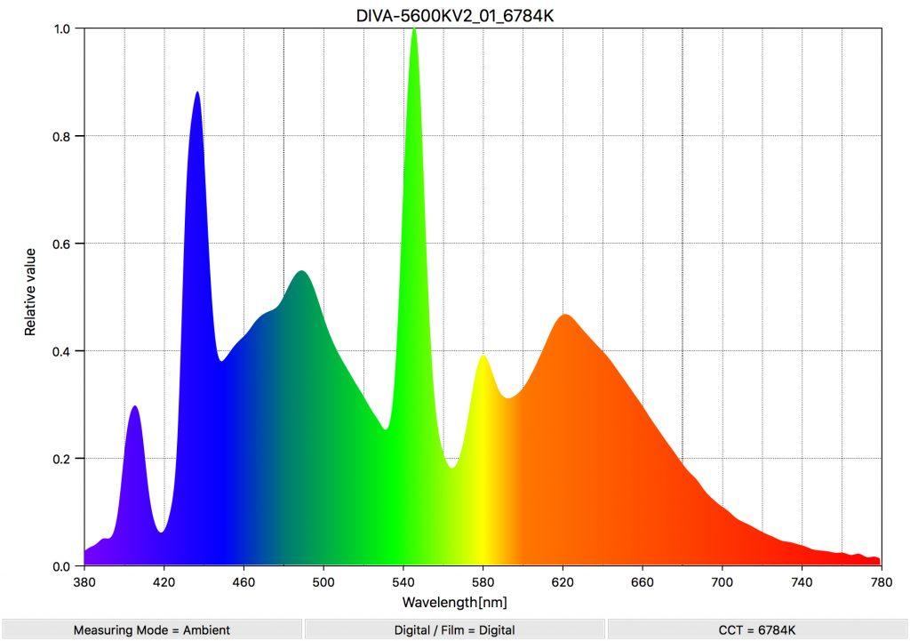 DIVA-5600KV2_01_6784K_SpectralDistribution