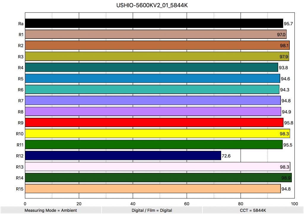 USHIO-5600KV2_01_5844K_ColorRendering