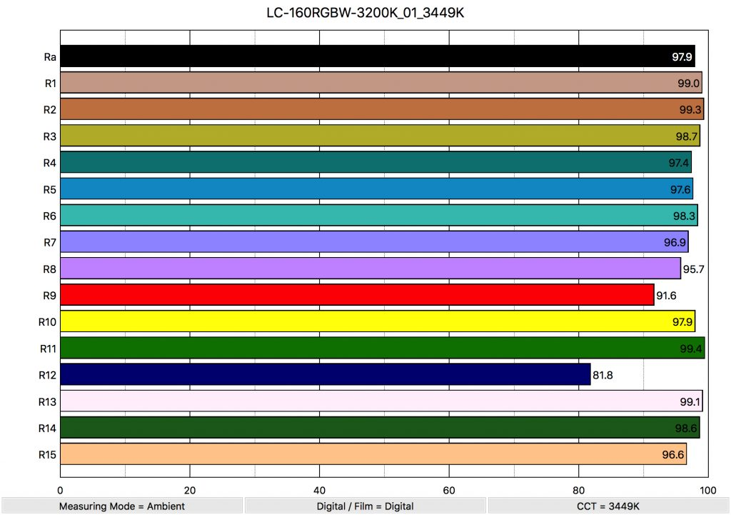 LC-160RGBW-3200K_01_3449K_ColorRendering