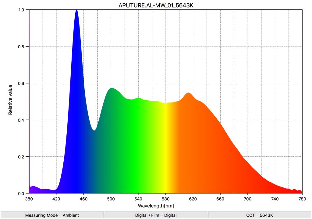 APUTURE AL MW K SpectralDistribution
