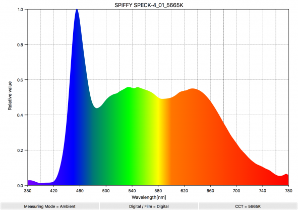 SPIFFY SPEK 4 01 5665K SpectralDistribution