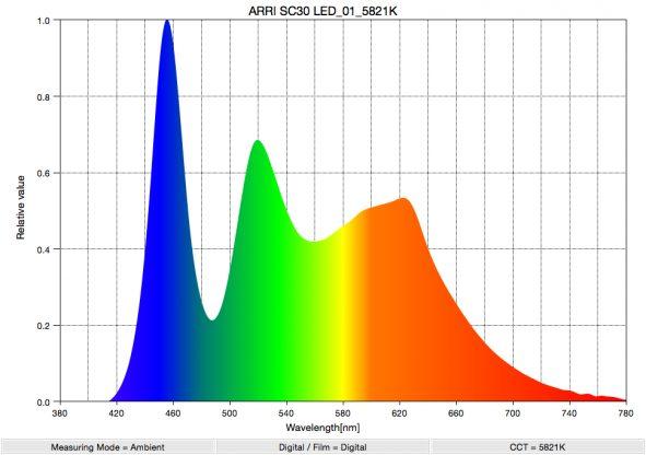 Litepanels Gemini 1x1 RGBWW soft panel Review
