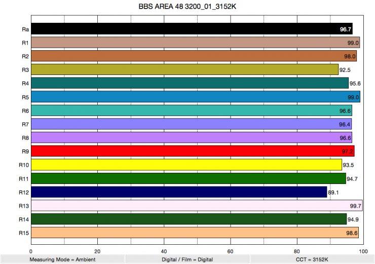 BBS AREA 48 3200 01 3152K ColorRendering