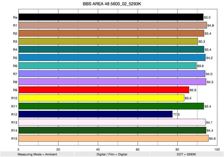 BBS AREA 48 5600 02 5293K ColorRendering