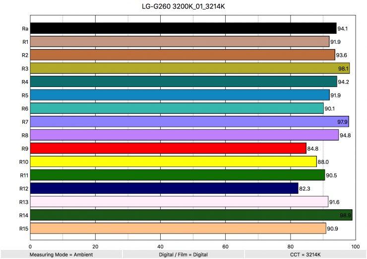 LG G260 3200K 01 3214K ColorRendering