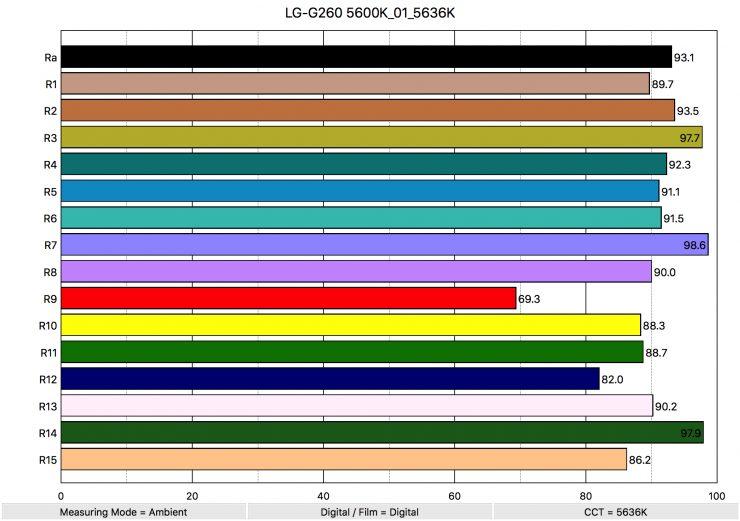 LG G260 5600K 01 5636K ColorRendering