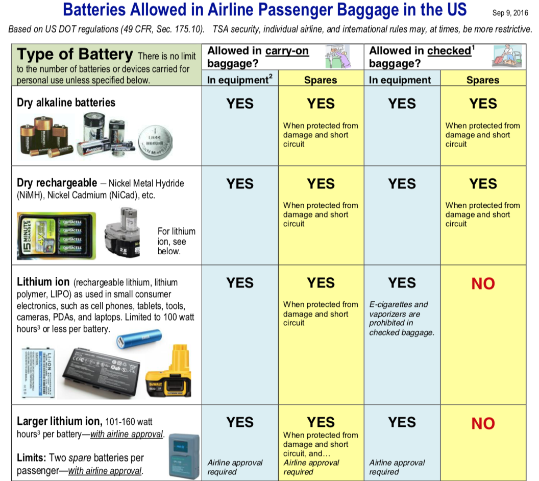 United States Department of Transport prohibits the transport of lithium-ion batteries as cargo on passenger aircraft