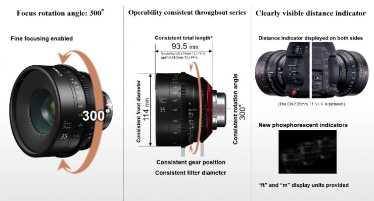 Canon Sumire Primes - a modern day K-35?