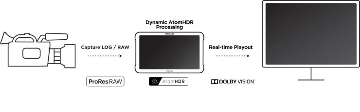 Dolby Vision Atomos Workflow