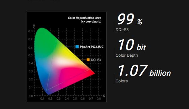 ASUS PA32UCX & PQ22UC - Dolby Vision HDR Monitors