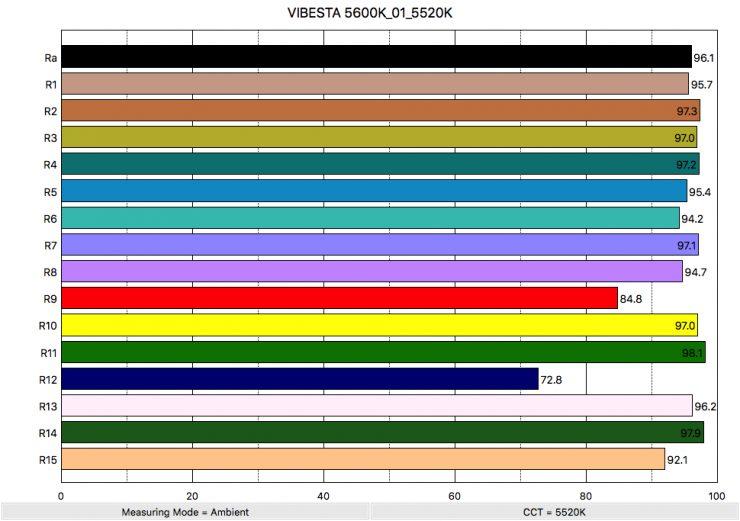 VIBESTA 5600K 01 5520K ColorRendering