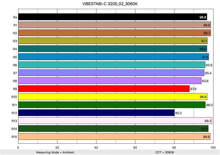 VIBESTABI C 3200 02 3060K ColorRendering