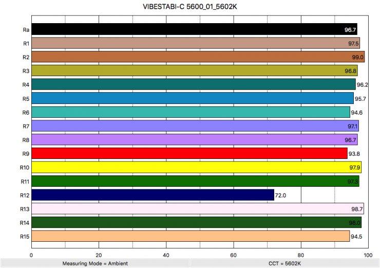 VIBESTABI C 5600 01 5602K ColorRendering