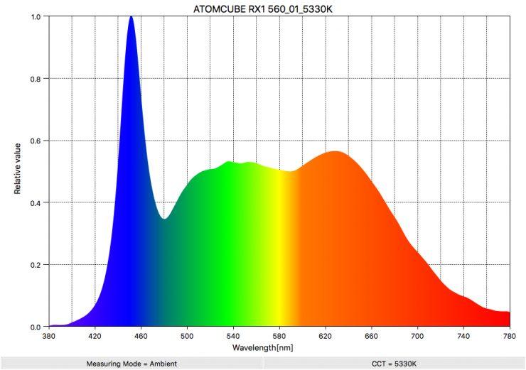 ATOMCUBE RX1 560 01 5330K SpectralDistribution