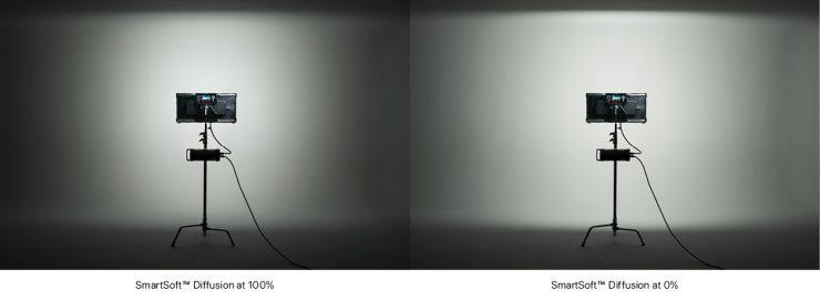SmartSoft Diffusion Comparison