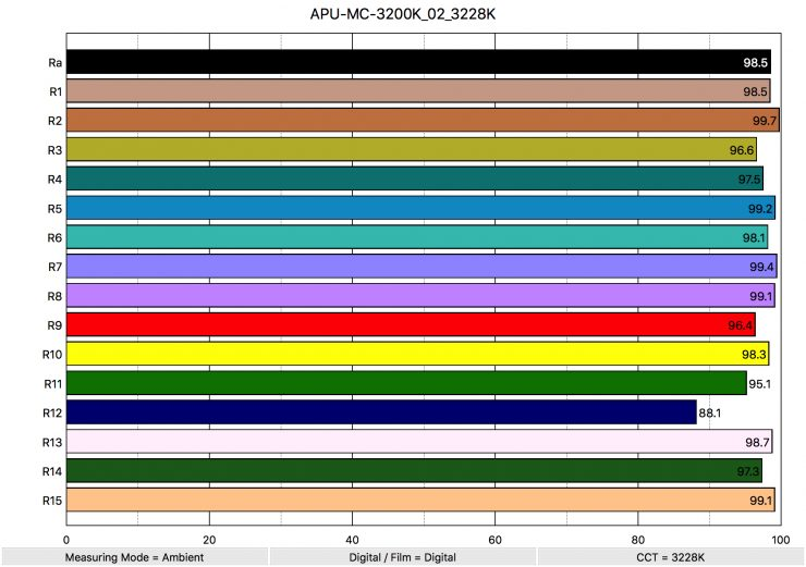 APU MC 3200K 02 3228K ColorRendering