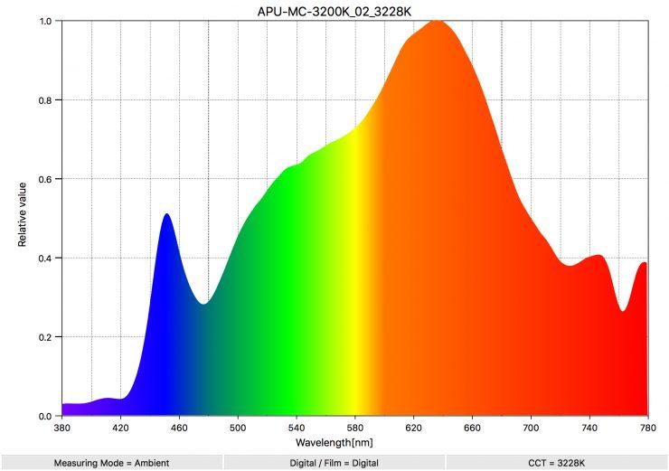 APU MC 3200K 02 3228K SpectralDistribution