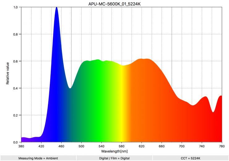 APU MC 5600K 01 5224K SpectralDistribution