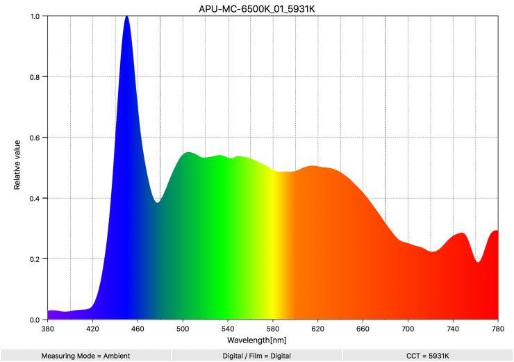 APU MC 6500K 01 5931K SpectralDistribution
