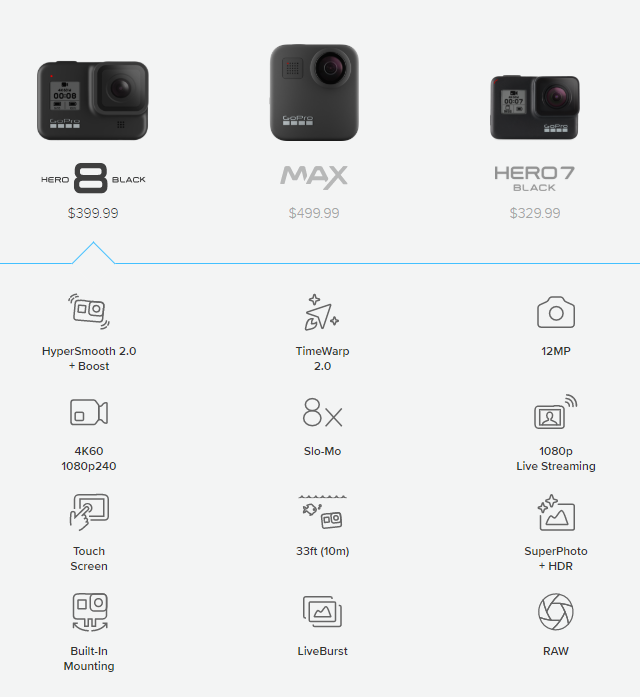 GoPro Unveils Hero8 Black with Digital Lenses, Expansion Mods, and More