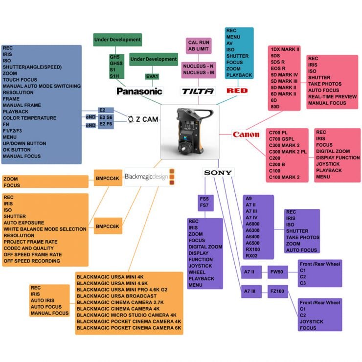 multi functional camera handgrip product tree