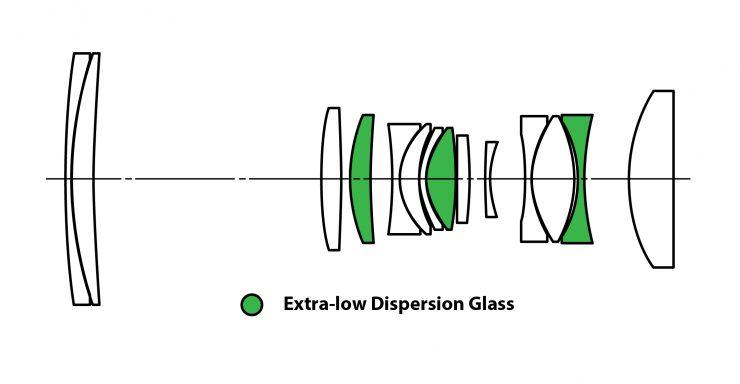 65mm28 LensStructure 05