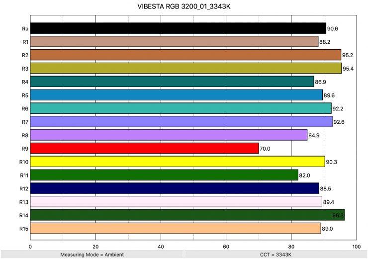 VIBESTA RGB 3200 01 3343K ColorRendering