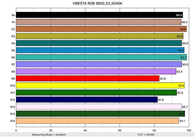 VIBESTA RGB 5600 02 5045K ColorRendering