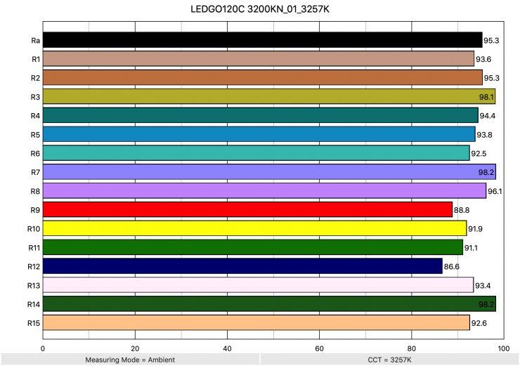 LEDGO120C 3200KN 01 3257K ColorRendering