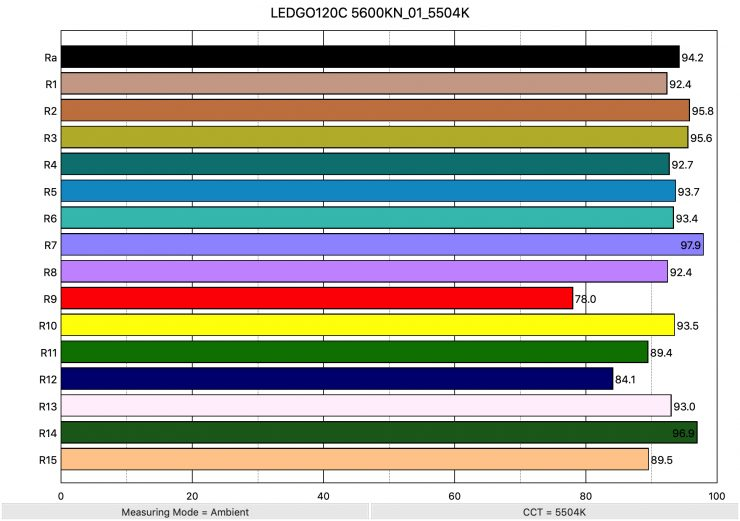 LEDGO120C 5600KN 01 5504K ColorRendering