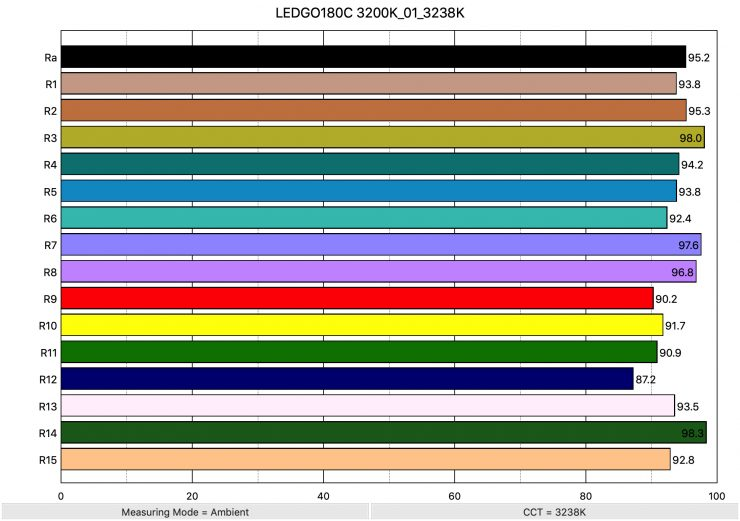 LEDGO180C 3200K 01 3238K ColorRendering