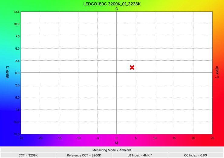 LEDGO180C 3200K 01 3238K WhiteBalance