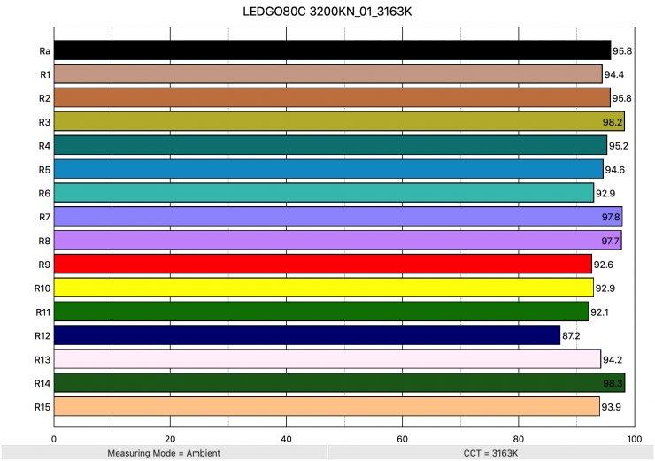 LEDGO80C 3200KN 01 3163K ColorRendering