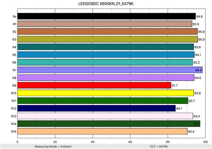 LEDGO80C 5600KN 01 5479K ColorRendering