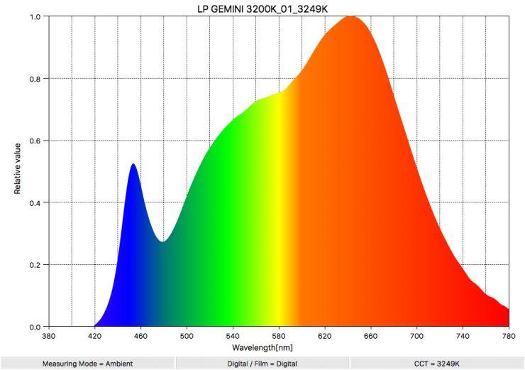LP GEMINI 3200K 01 3249K SpectralDistribution