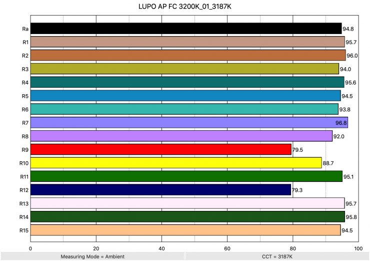 LUPO AP FC 3200K 01 3187K ColorRendering