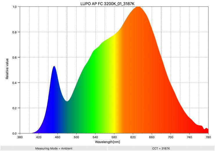 LUPO AP FC 3200K 01 3187K SpectralDistribution