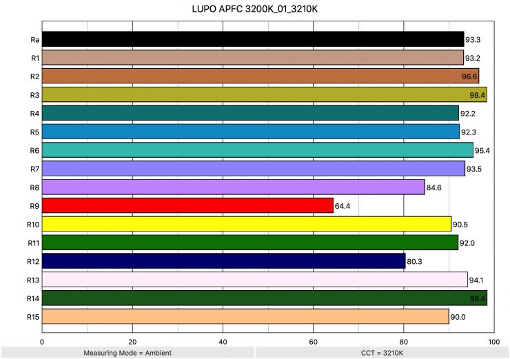 LUPO APFC 3200K 01 3210K ColorRendering
