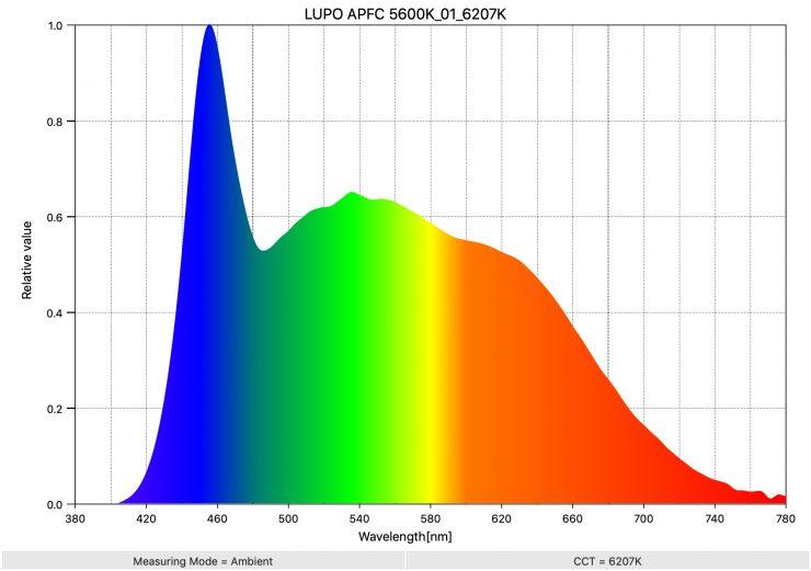 LUPO APFC 5600K 01 6207K SpectralDistribution