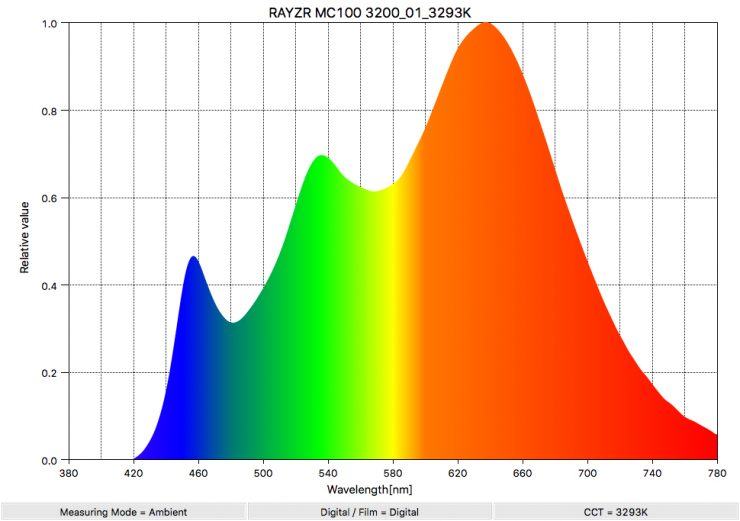 RAYZR MC100 3200 01 3293K SpectralDistribution