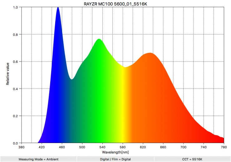 RAYZR MC100 5600 01 5516K SpectralDistribution