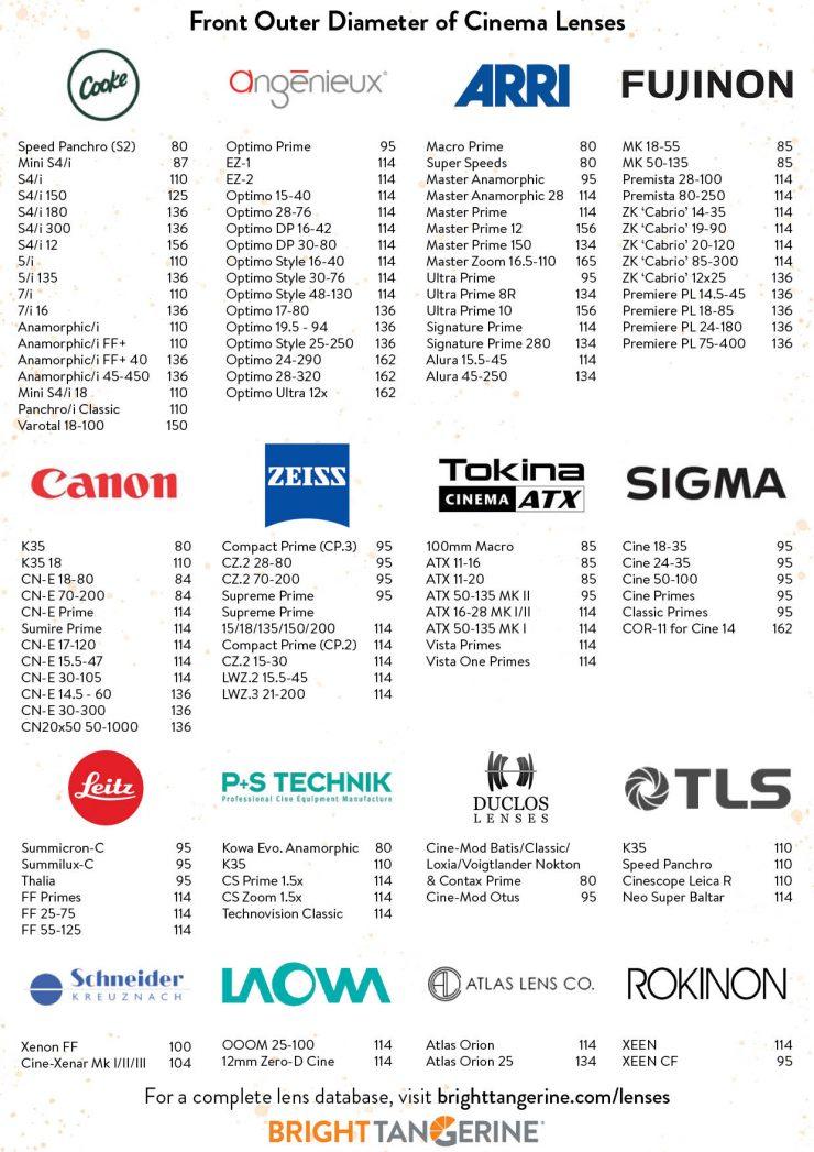 lens sizes