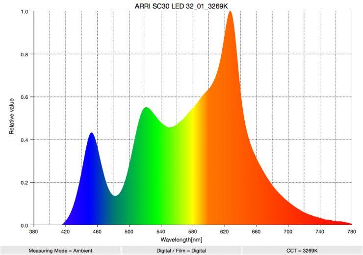 ARRI SC30 LED 32 01 3269K SpectralDistribution