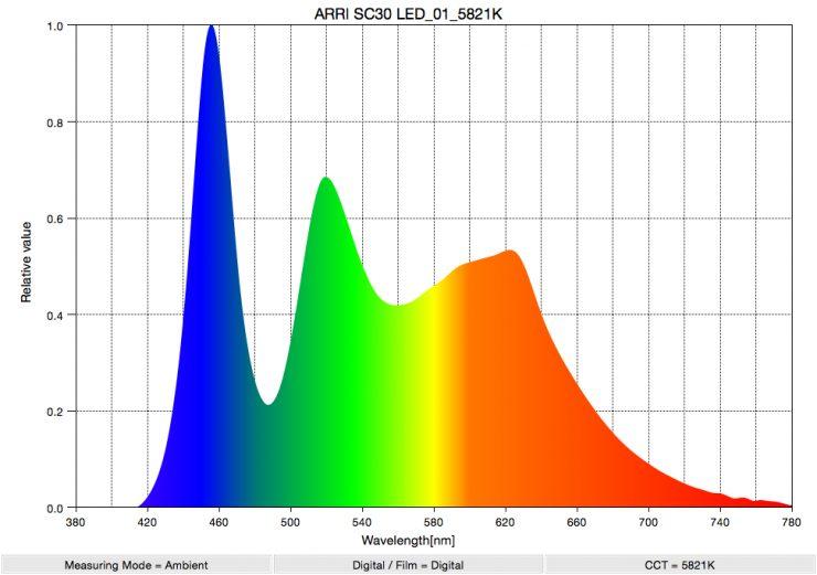 ARRI SC30 LED 01 5821K SpectralDistribution